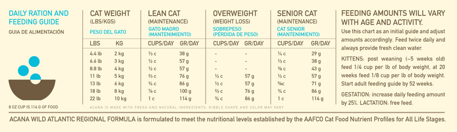 ACANA Regionals Wild Atlantic Cat Food feeding chart