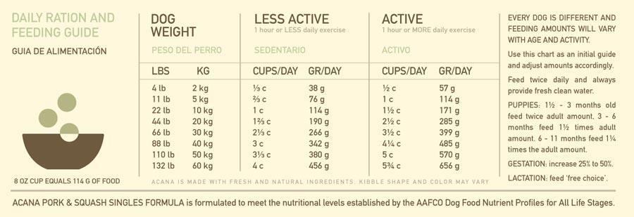 ACANA Singles Pork & Squash feeding chart