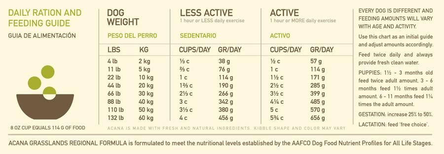 ACANA Grasslands Grain-Free Dog Food | Made in USA